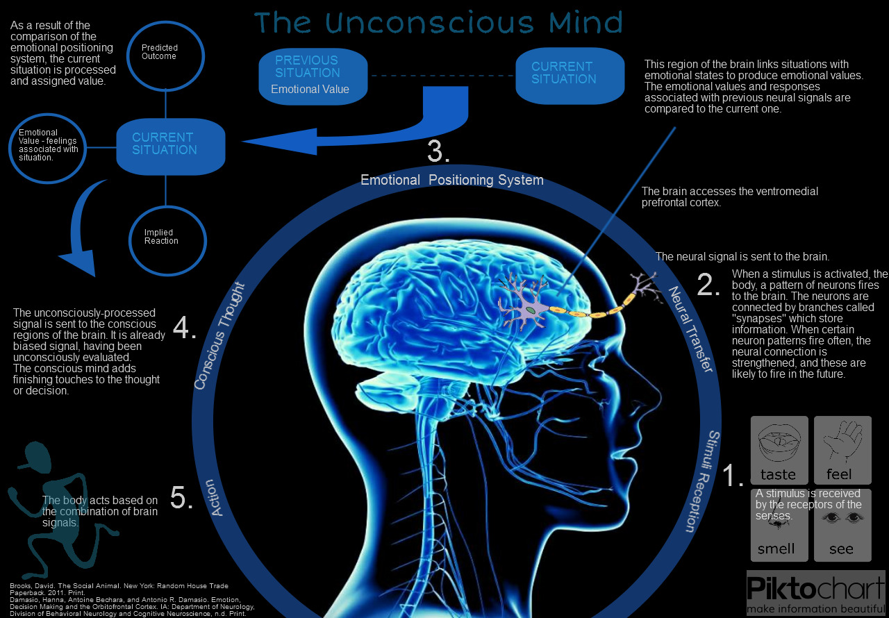 Subconscious Mind  Life By Design  Consciously Creating